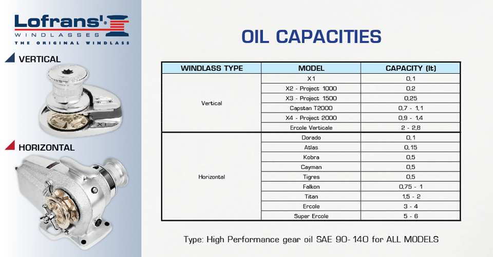Lofrans windlass oil capacity