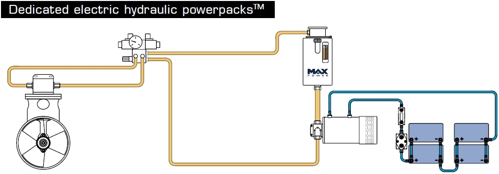 Max Power electric hydraulic powerpacks for bow and stern thrusters